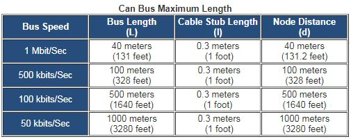 Cool What Is The Maximum Cable Length For A Can Bus National Instruments Zipur Mohammedshrine Wiring Diagrams Zipurmohammedshrineorg