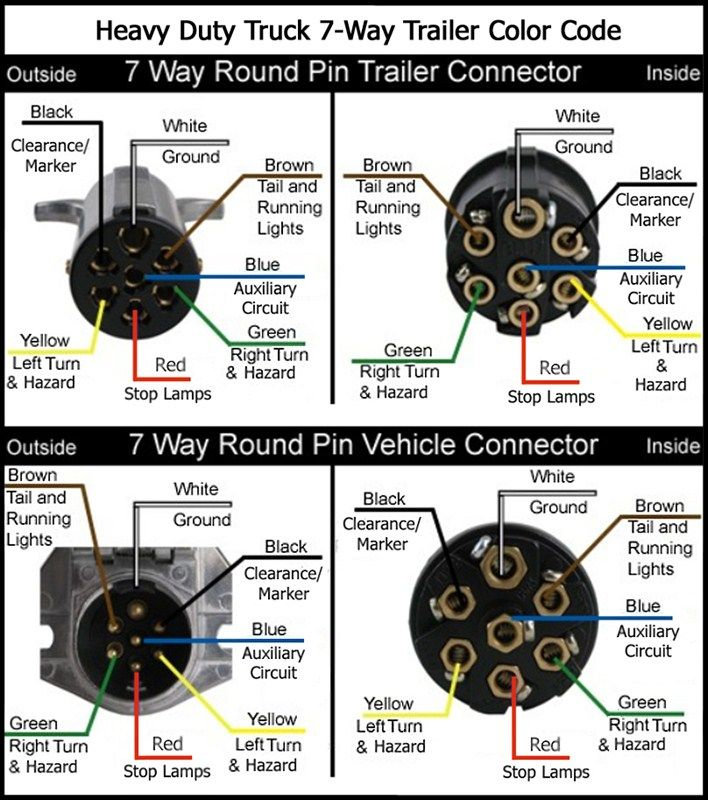 Excellent Wiring Diagram For 7 Way Round Pin Wiring Diagram Tutorial Zipur Mohammedshrine Wiring Diagrams Zipurmohammedshrineorg