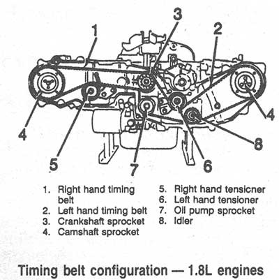 Pleasing Subaru Outback Questions What Engine Is A Direct Swap Without Any Zipur Mohammedshrine Wiring Diagrams Zipurmohammedshrineorg