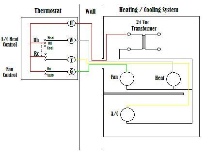 Fantastic Basic Thermostat Wiring Diagram Cool Ideas Home Electrical Zipur Mohammedshrine Wiring Diagrams Zipurmohammedshrineorg