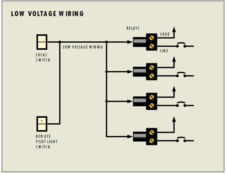 Magnificent Low Voltage Home Wiring Switches Online Wiring Diagram Zipur Mohammedshrine Wiring Diagrams Zipurmohammedshrineorg
