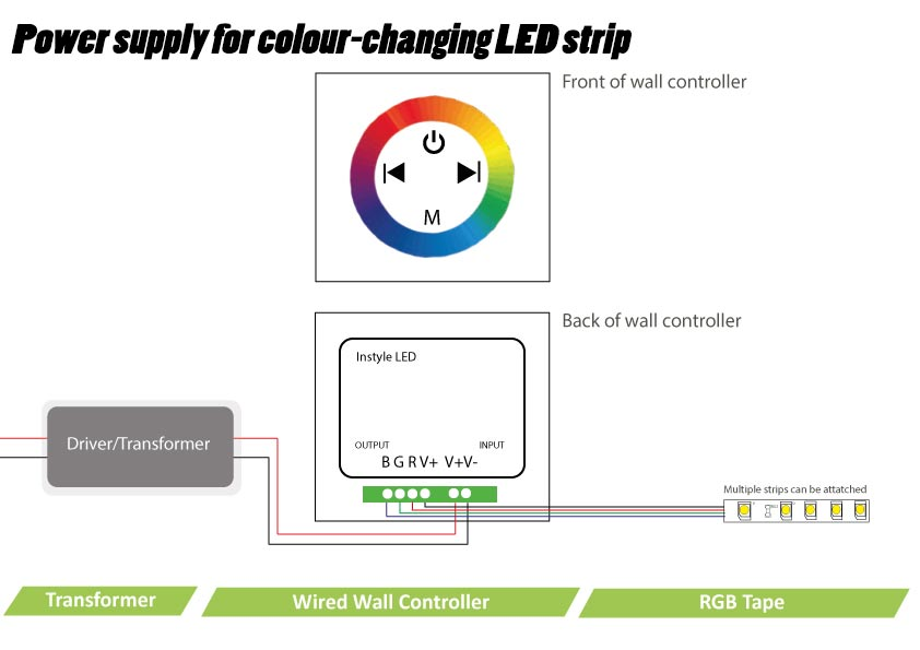 Stupendous Led Wiring Guide How To Connect Striplights Dimmers Controls Zipur Mohammedshrine Wiring Diagrams Zipurmohammedshrineorg