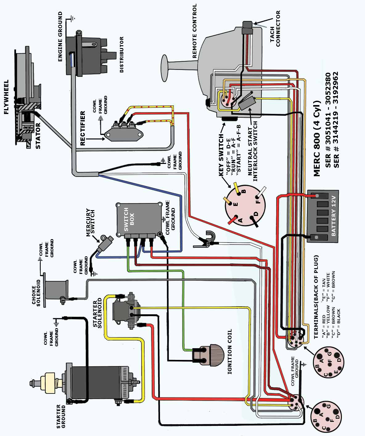 Pleasing Mercury Outboard Ignition Switch Wiring Diagram Wiring Diagram M6 Zipur Mohammedshrine Wiring Diagrams Zipurmohammedshrineorg