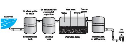 Terrific Draw A Labelled Diagram For Water Purification System In Water Works Zipur Mohammedshrine Wiring Diagrams Zipurmohammedshrineorg