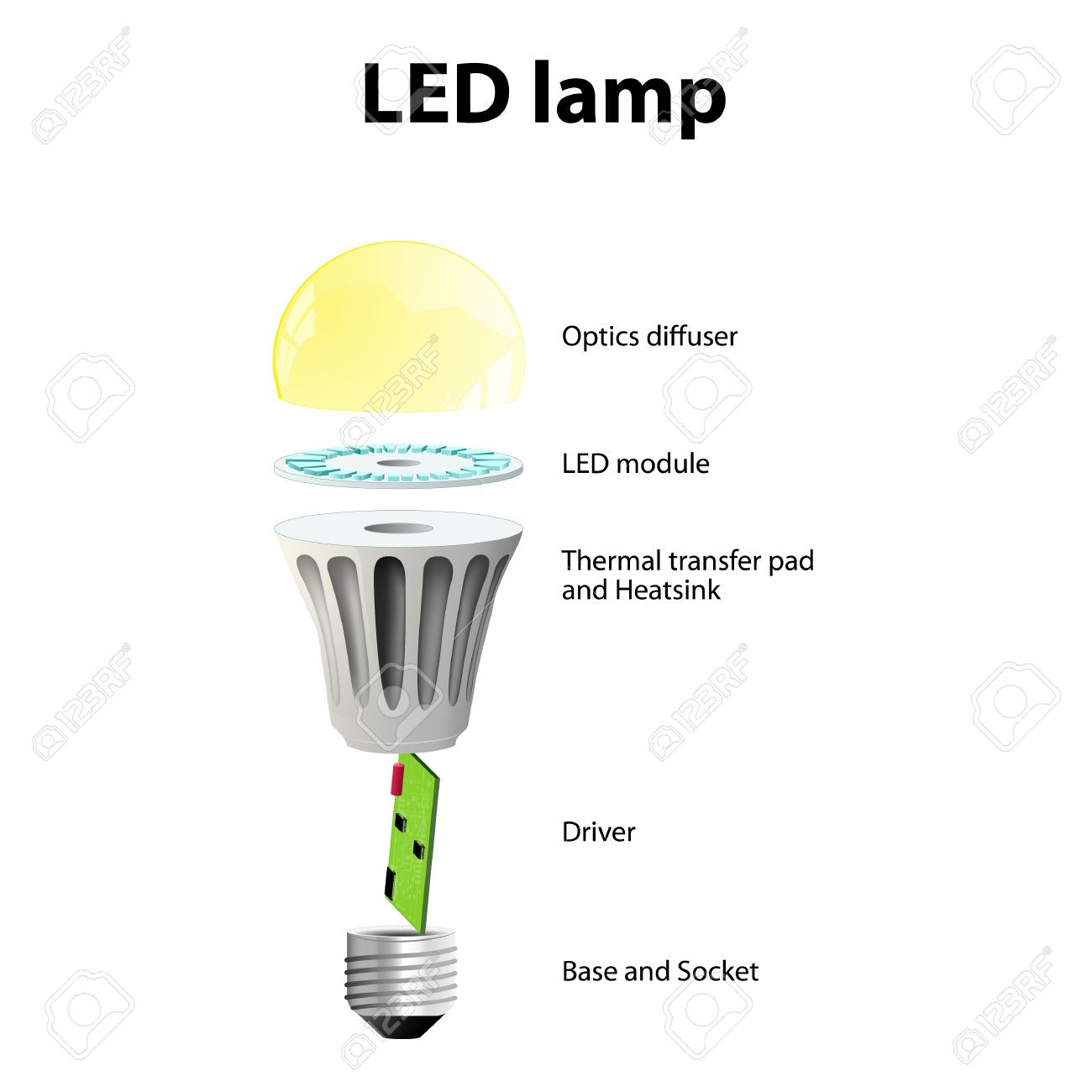Sensational Parts Of A Light Bulb Diagram Basic Electronics Wiring Diagram Zipur Mohammedshrine Wiring Diagrams Zipurmohammedshrineorg