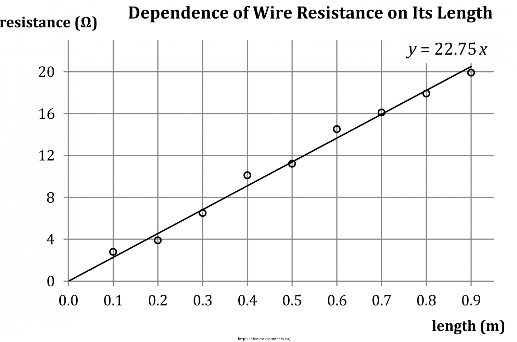 Swell Dependence Of Wire Resistance On Its Parameters Collection Of Zipur Mohammedshrine Wiring Diagrams Zipurmohammedshrineorg