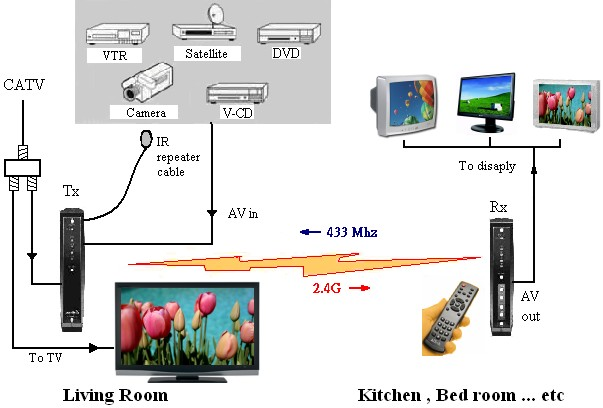 Excellent Aitech Wireless Cable Tv No Wires No Extra Boxes No Extra Fees Zipur Mohammedshrine Wiring Diagrams Zipurmohammedshrineorg